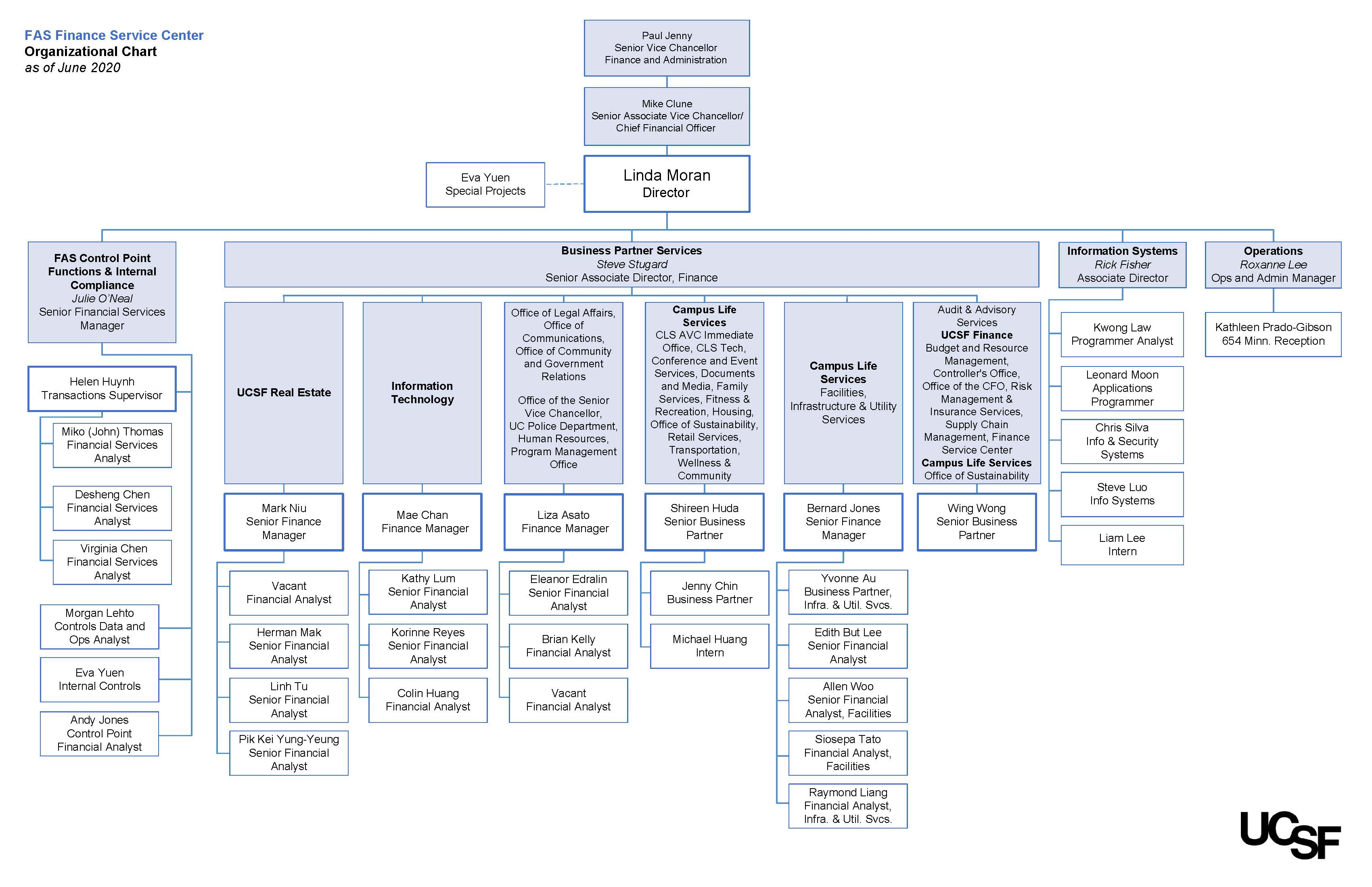 Finance Service Center's organization chart. Click the chart for a PDF version.
